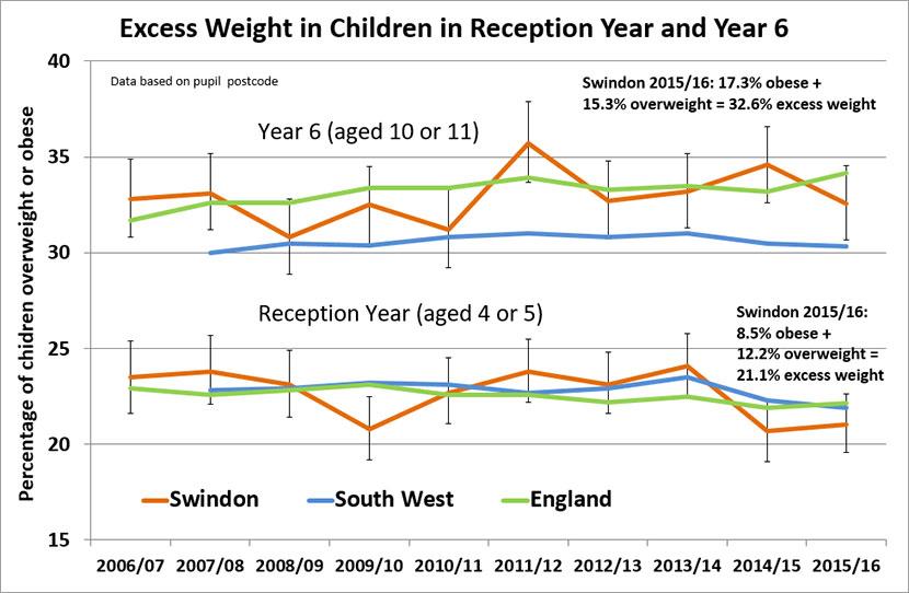 Children and young people: Key indicator 2