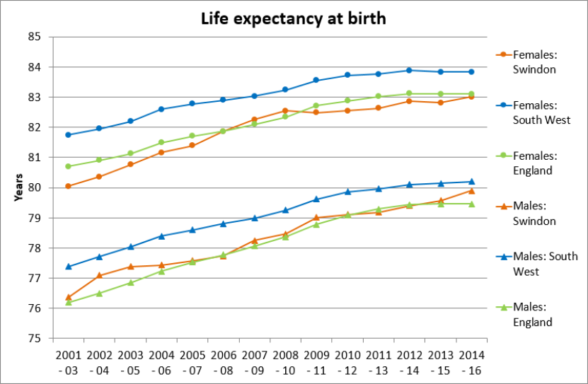 Life Expectancy: Key indicator 1