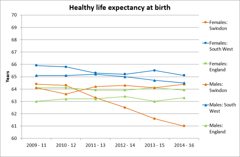Life Expectancy: Key indicator 2