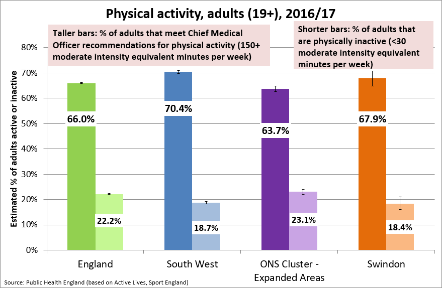 Obesity, healthy eating and physical activity: Key indicator 1